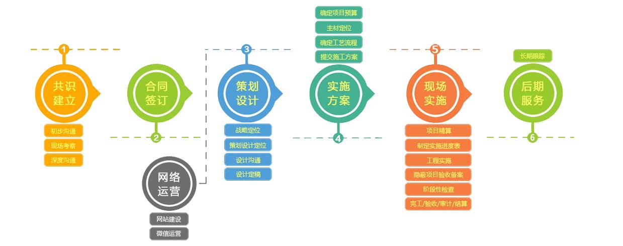 创艺享合作流程图
